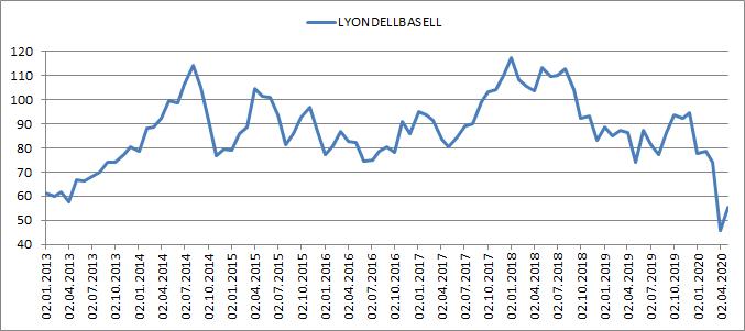Kursentwicklung_LyondellBasell