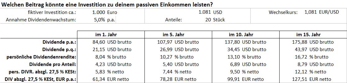 LyondellBassel_Aktienkauf_Cashflow_Entwicklung