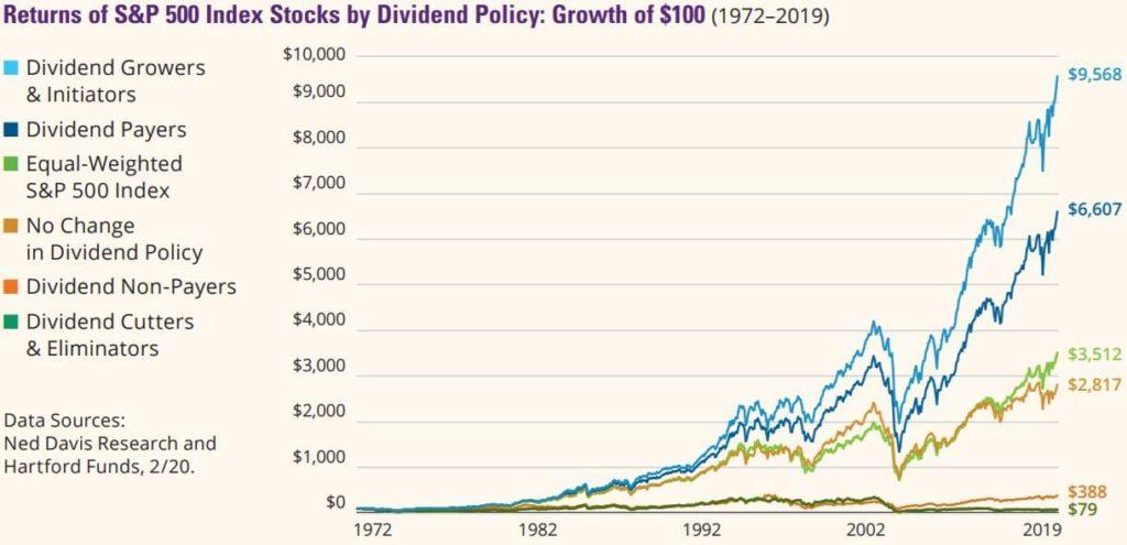 Wertsteigerung der Dividendenwachstums-Strategie