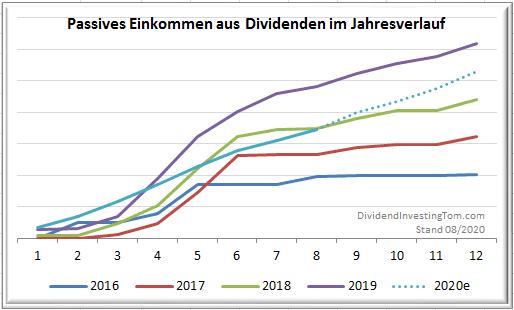 Dividenden Einkommen pro Jahr im Monatsverlauf