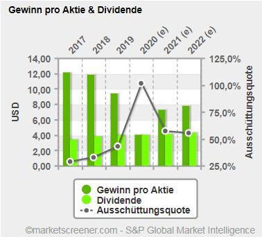 EPS - Dividende - Ausschuettungsquote