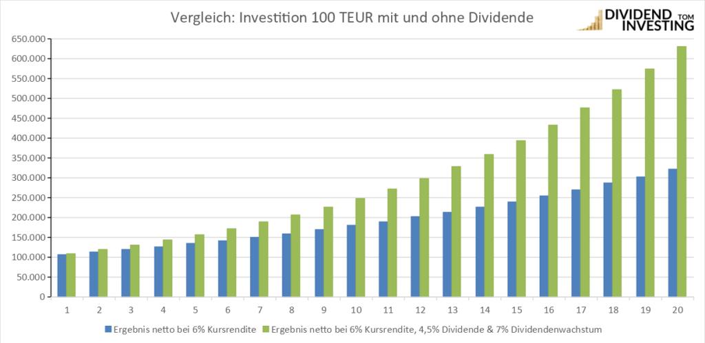 Vergleich Geld investieren mit und ohne Dividende