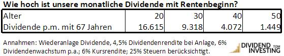 Wie hoch ist die monatliche Dividende zur Rente?