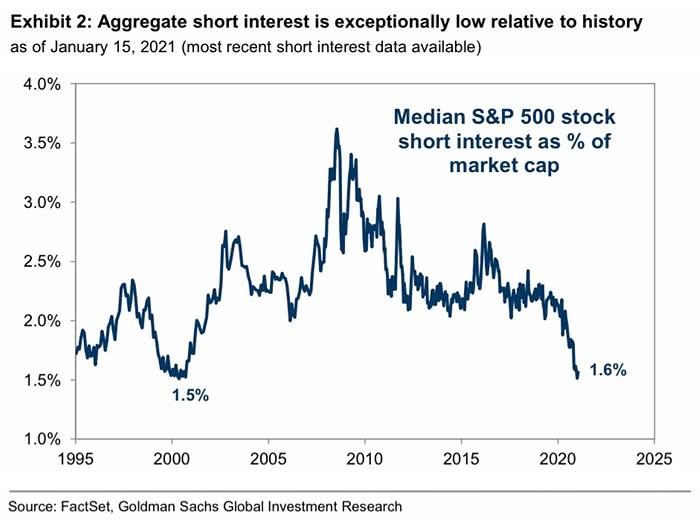 stock short interest S&P500
