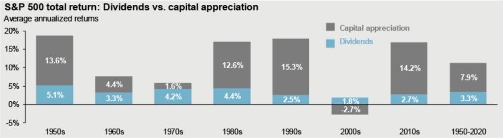Aktien Dividenden Rendite S&P 500