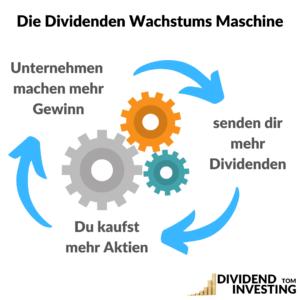 Einkommens-Konzept Dividenden Wachstums Strategie