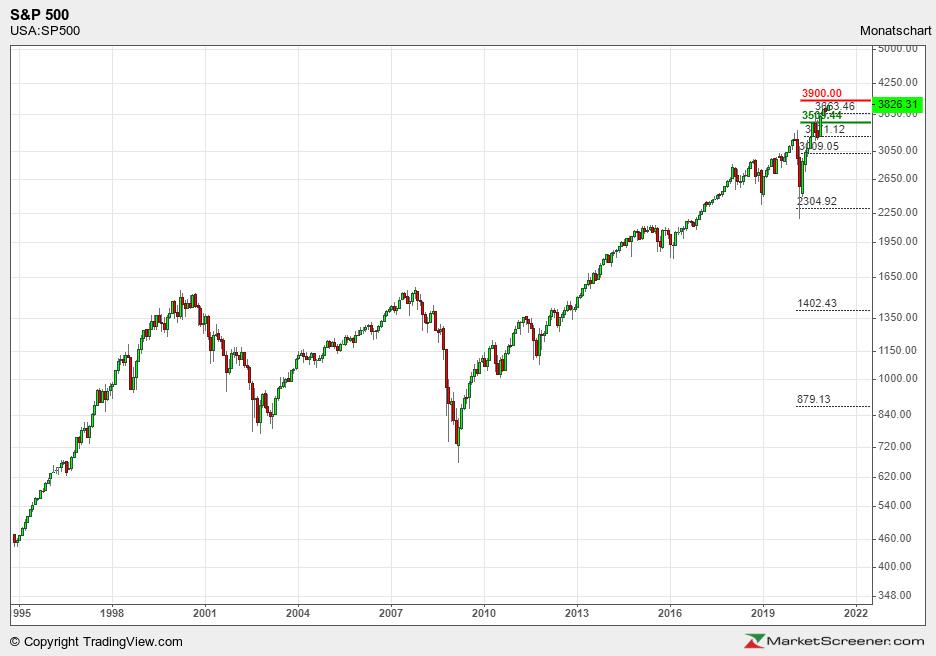S&P 500 1995 bis 01 2021