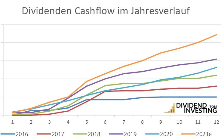 dividenden cashflow jahresverlauf